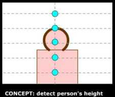 DETECT height of person in front of webcam