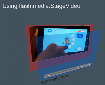 stageVideo in Flash Player 10.2